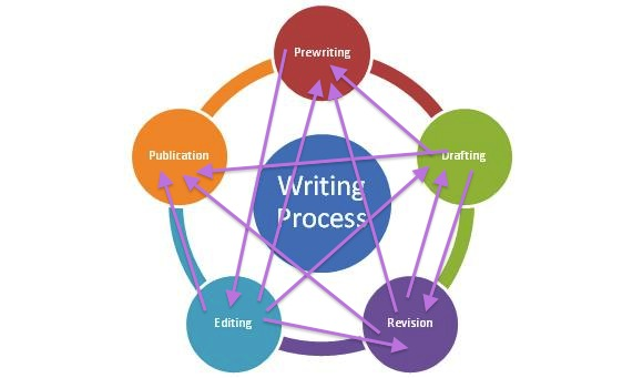 writing_process_2-copy